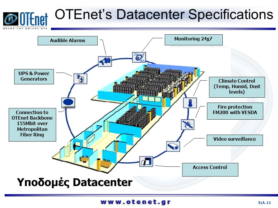 w w w. o t e n e t. g r 11Σελ. OTEnet's Datacenter Specifications Monitoring 24χ7 Audible Alarms UPS & Power Generators Climate Control (Temp, Humid,