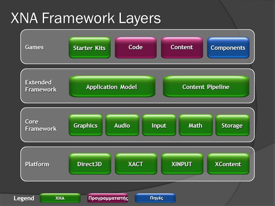 XNA Framework Layers Platform CoreFramework ExtendedFramework Games XACTXINPUTXContent Direct3D GraphicsAudioInputMath Storage Application Model Content Pipeline Starter Kits CodeContent Components LegendXNA Προγραμματιστής Πηγές