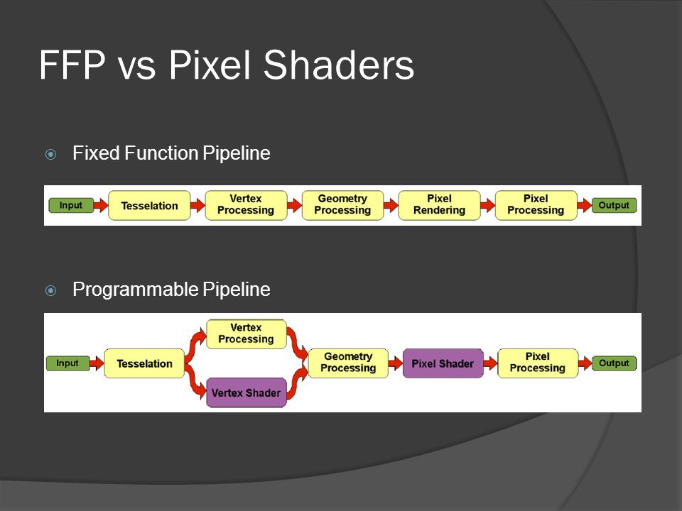 FFP vs Pixel Shaders  Fixed Function Pipeline  Programmable Pipeline