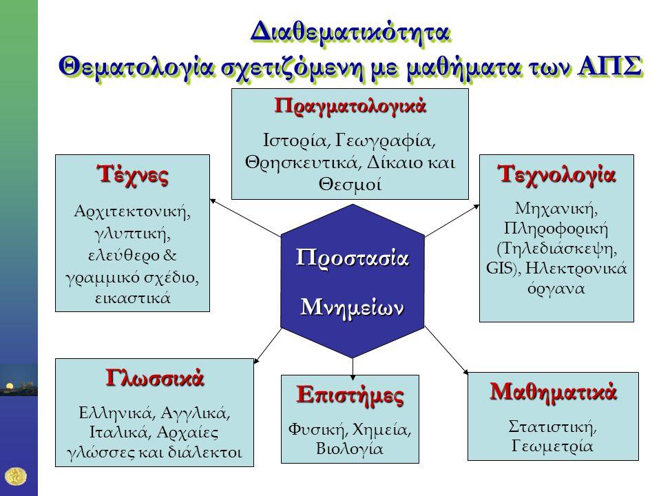 Διαθεματικότητα Θεματολογία σχετιζόμενη με μαθήματα των ΑΠΣ ΠροστασίαΜνημείων Επιστήμες Φυσική, Χημεία, Βιολογία Πραγματολογικά Ιστορία, Γεωγραφία, Θρησκευτικά, Δίκαιο και Θεσμοί Τεχνολογία Μηχανική, Πληροφορική (Τηλεδιάσκεψη, GIS ), Ηλεκτρονικά όργαναΤέχνες Αρχιτεκτονική, γλυπτική, ελεύθερο & γραμμικό σχέδιο, εικαστικά Γλωσσικά Ελληνικά, Αγγλικά, Ιταλικά, Αρχαίες γλώσσες και διάλεκτοι Μαθηματικά Στατιστική, Γεωμετρία