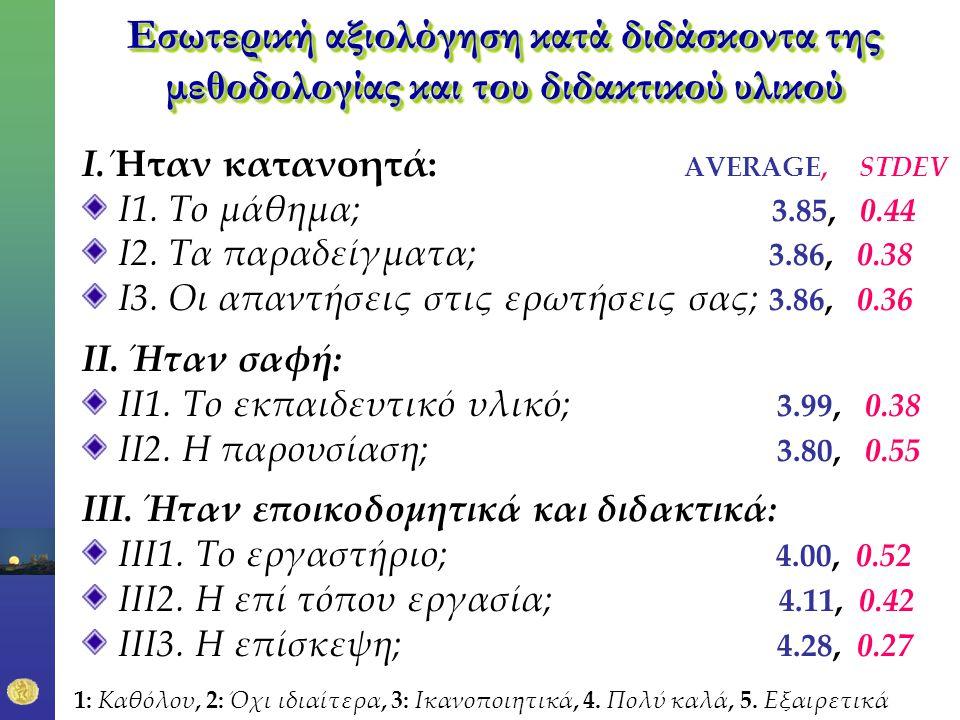 Εσωτερική αξιολόγηση κατά διδάσκοντα της μεθοδολογίας και του διδακτικού υλικού Ι.