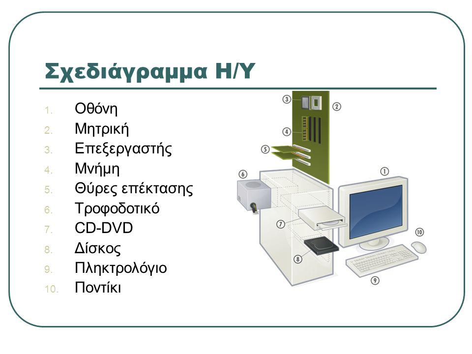 Σχεδιάγραμμα Η/Υ 1. Οθόνη 2. Μητρική 3. Επεξεργαστής 4. Μνήμη 5. Θύρες επέκτασης 6. Τροφοδοτικό 7. CD-DVD 8. Δίσκος 9. Πληκτρολόγιο 10. Ποντίκι