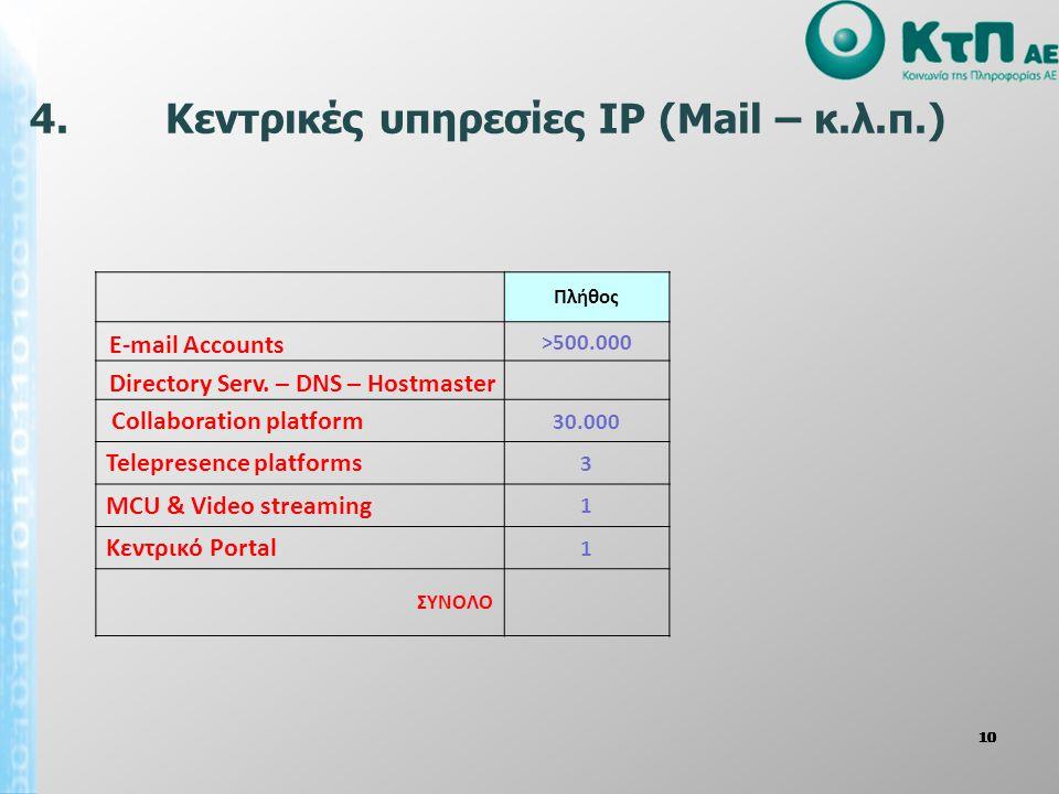 10 4. Κεντρικές υπηρεσίες IP (Mail – κ.λ.π.) Πλήθος Ε-mail Accounts >500.000 Directory Serv. – DNS – Hostmaster Collaboration platform 30.000 Telepres