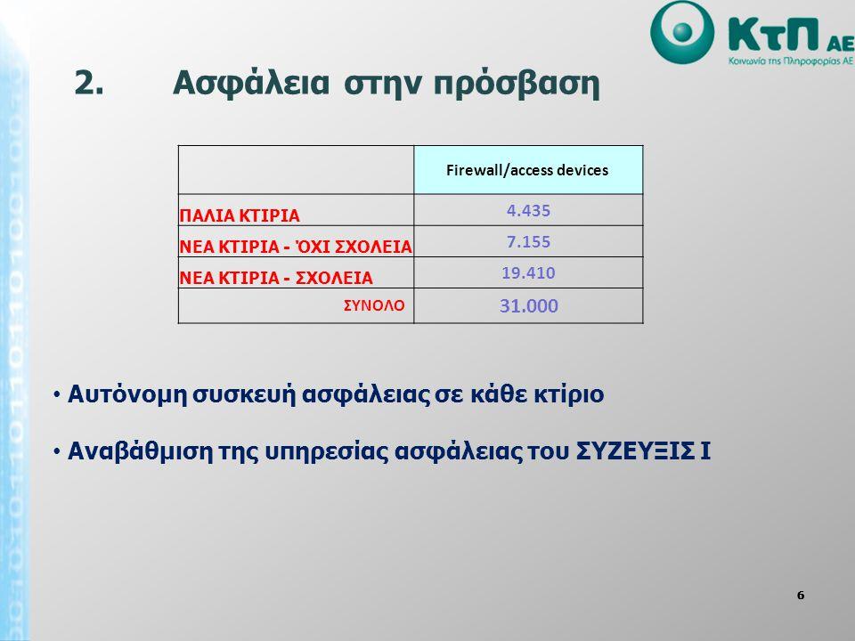 7777 • ΙP Phones σε 3 κτίρια κάθε Καλλικρατικού Δήμου και Περιφέρειας + την απαραίτητη δομ.