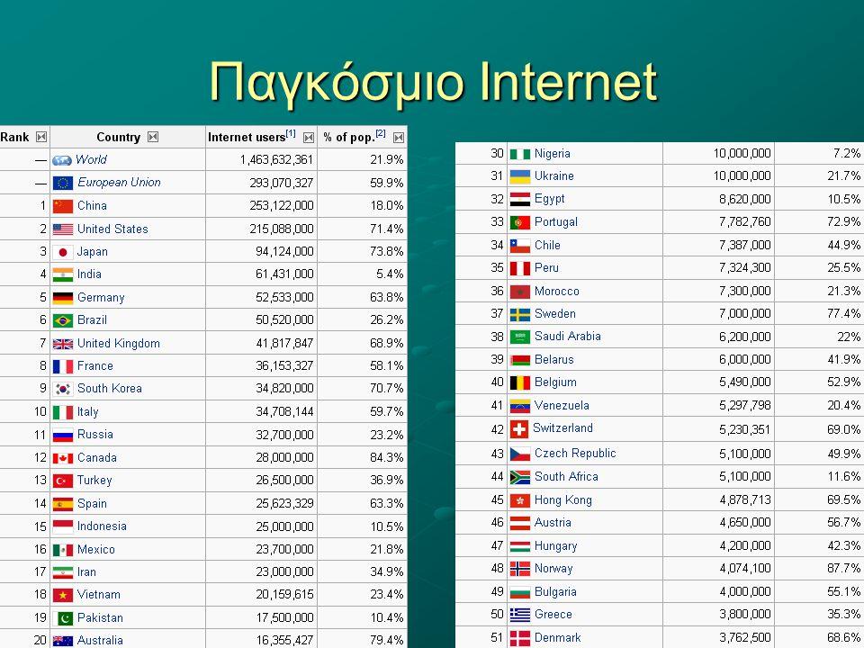 Παγκόσμιο Internet
