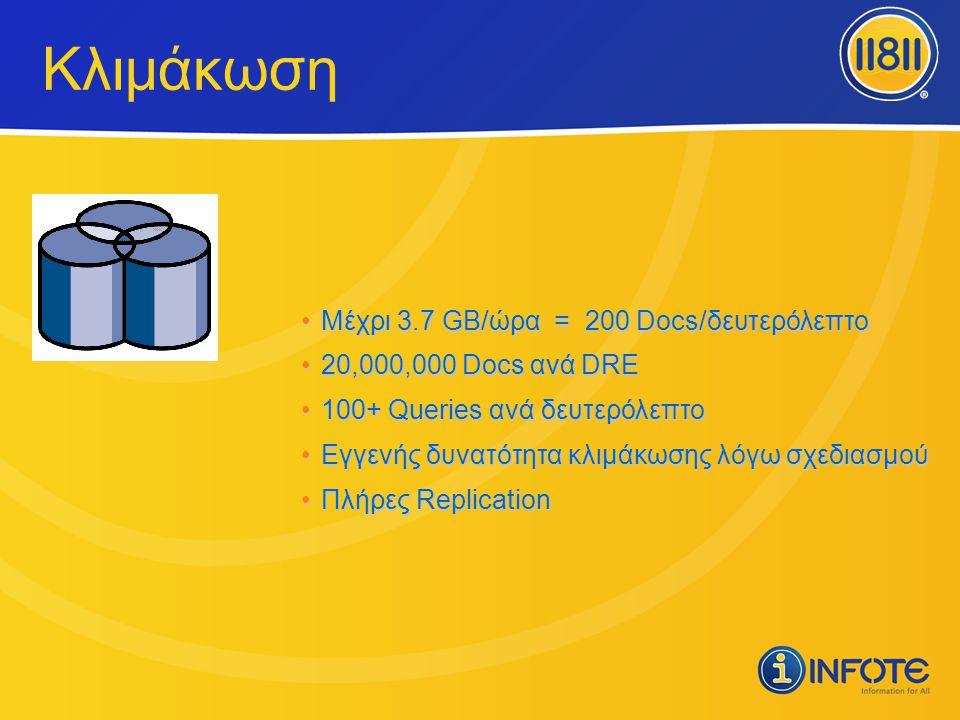 Κλιμάκωση •Μέχρι 3.7 GB/ώρα = 200 Docs/δευτερόλεπτο •20,000,000 Docs ανά DRE •100+ Queries ανά δευτερόλεπτο •Εγγενής δυνατότητα κλιμάκωσης λόγω σχεδια