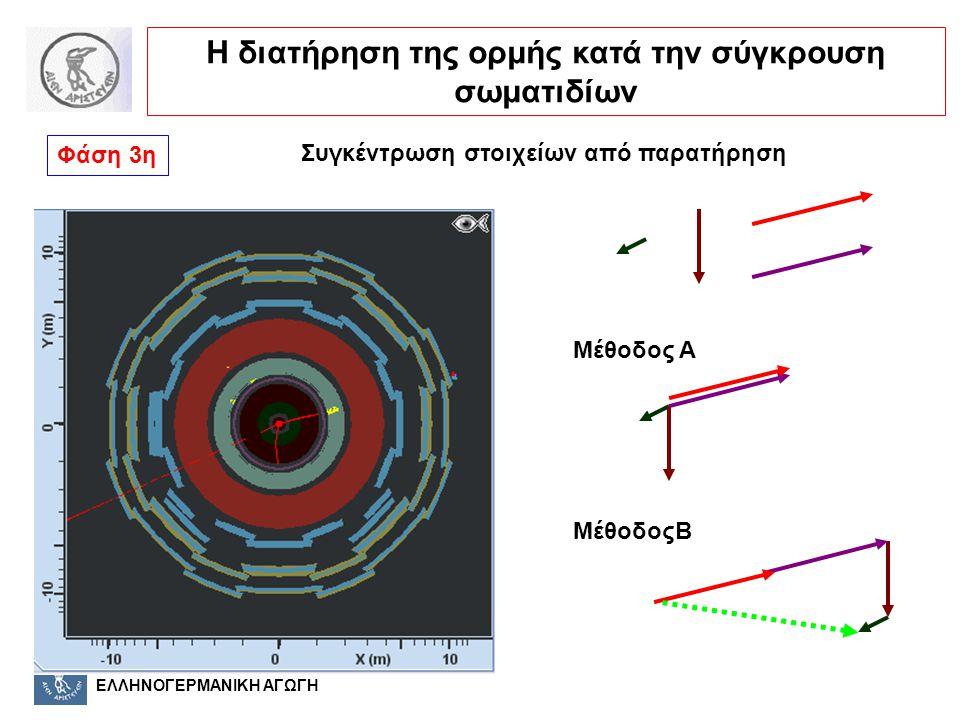 ΕΛΛΗΝΟΓΕΡΜΑΝΙΚΗ ΑΓΩΓΗ Μέθοδος A ΜέθοδοςB Φάση 3η Η διατήρηση της ορμής κατά την σύγκρουση σωματιδίων Συγκέντρωση στοιχείων από παρατήρηση