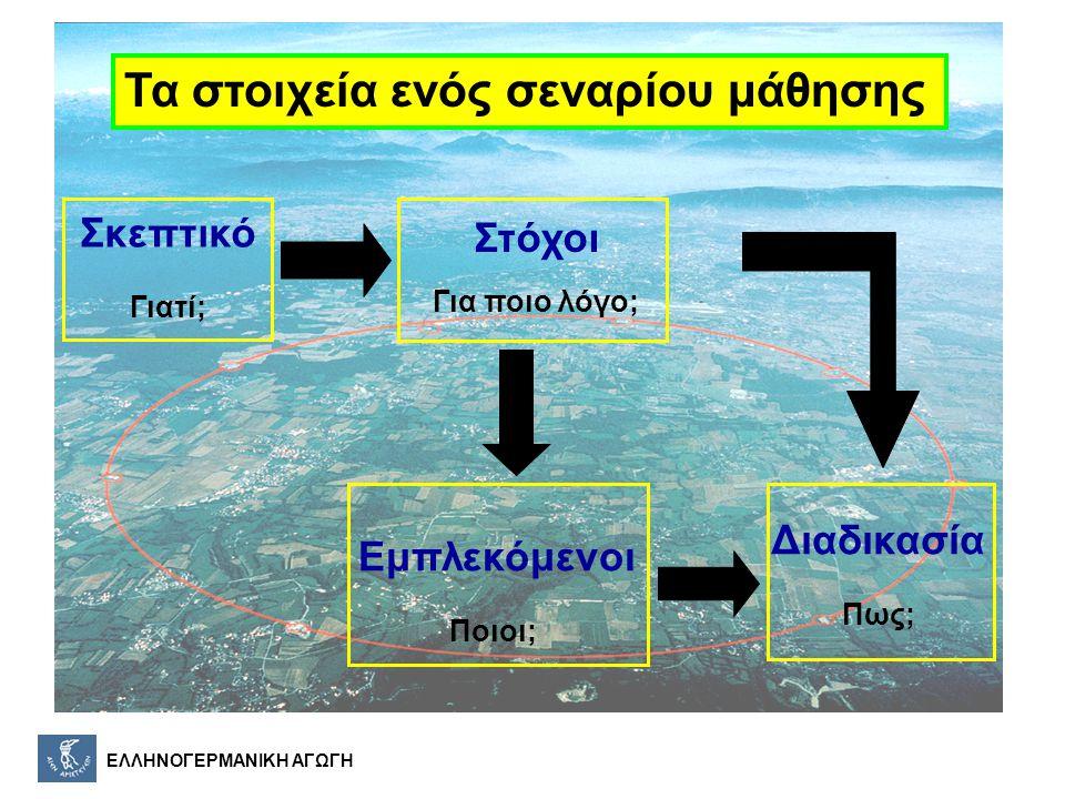 ΕΛΛΗΝΟΓΕΡΜΑΝΙΚΗ ΑΓΩΓΗ Ορμή στο επίπεδο xy Γωνίες των διανυσμάτων της ορμής στο επίπεδο xy Φάση 2η 4 τροχιές συνολικά Η διατήρηση της ορμής κατά την σύγκρουση σωματιδίων Ενεργή διερεύνηση Σχεδιασμός & εξαγωγή απλής έρευνας