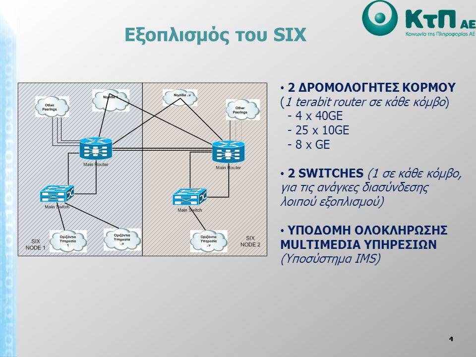 Εξοπλισμός του SIX 44444 • 2 ΔΡΟΜΟΛΟΓΗΤΕΣ ΚΟΡΜΟΥ (1 terabit router σε κάθε κόμβο) - 4 x 40GE - 25 x 10GE - 8 x GE • 2 SWITCHES (1 σε κάθε κόμβο, για τ