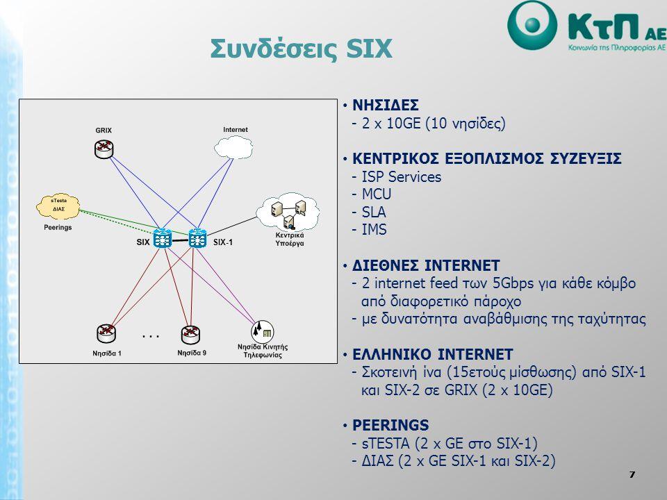 Συνδέσεις SIX 77777 SIX-1 • ΝΗΣΙΔΕΣ - 2 x 10GE (10 νησίδες) • ΚΕΝΤΡΙΚΟΣ ΕΞΟΠΛΙΣΜΟΣ ΣΥΖΕΥΞΙΣ - ISP Services - MCU - SLA - IMS • ΔΙΕΘΝΕΣ INTERNET - 2 in
