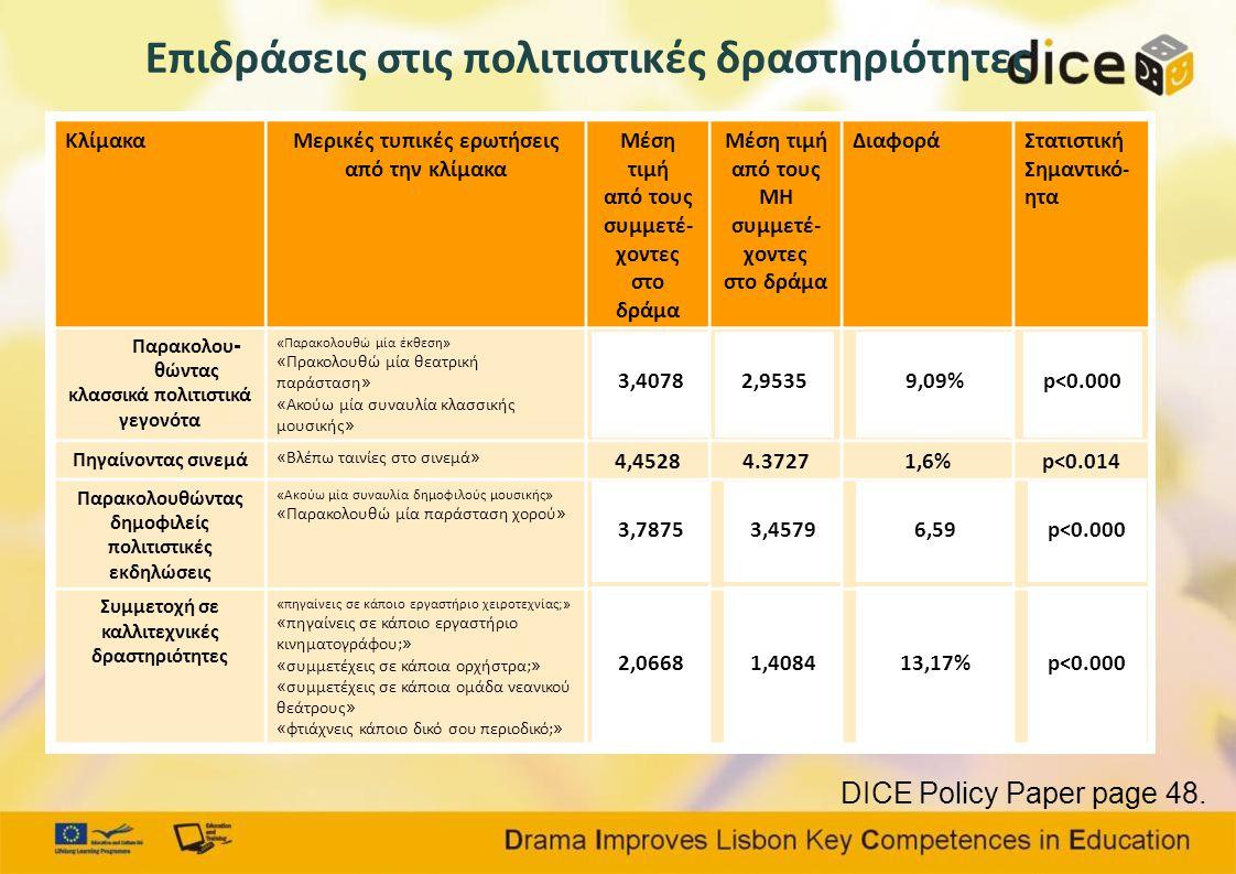 Επιδράσεις στις πολιτιστικές δραστηριότητες DICE Policy Paper page 48.