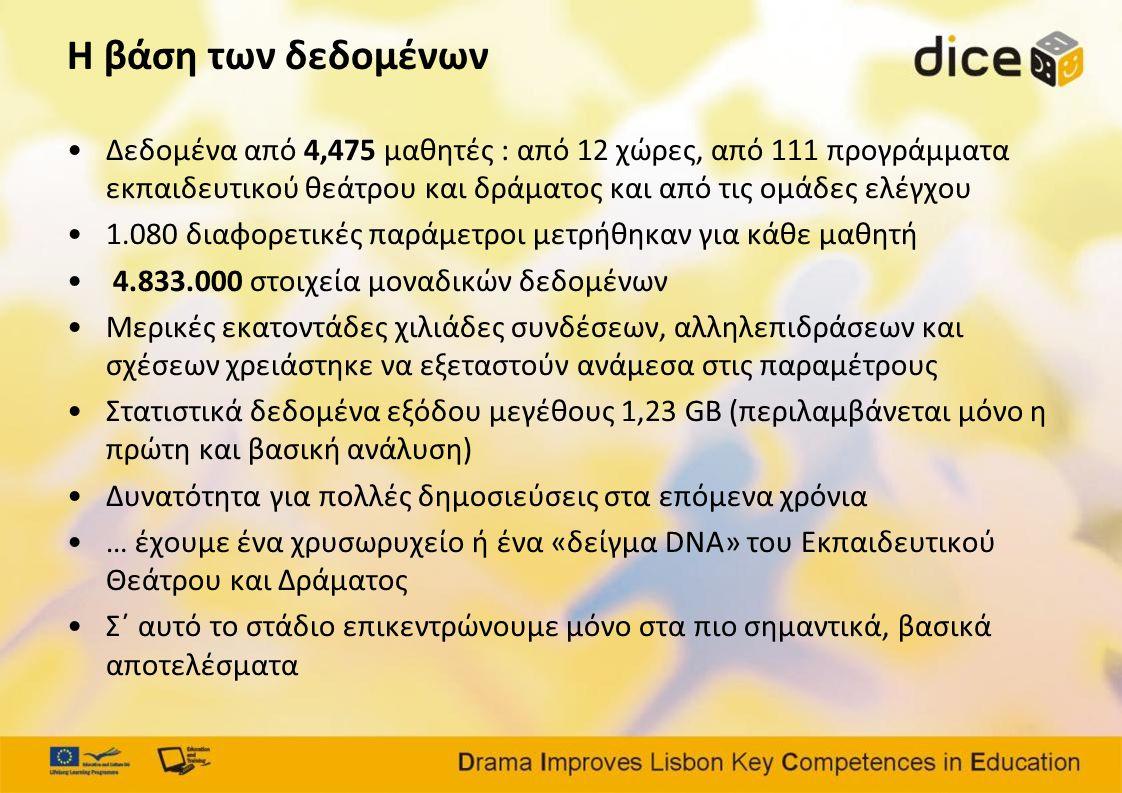 Η βάση των δεδομένων •Δεδομένα από 4,475 μαθητές : από 12 χώρες, από 111 προγράμματα εκπαιδευτικού θεάτρου και δράματος και από τις ομάδες ελέγχου •1.080 διαφορετικές παράμετροι μετρήθηκαν για κάθε μαθητή • 4.833.000 στοιχεία μοναδικών δεδομένων •Μερικές εκατοντάδες χιλιάδες συνδέσεων, αλληλεπιδράσεων και σχέσεων χρειάστηκε να εξεταστούν ανάμεσα στις παραμέτρους •Στατιστικά δεδομένα εξόδου μεγέθους 1,23 GB (περιλαμβάνεται μόνο η πρώτη και βασική ανάλυση) •Δυνατότητα για πολλές δημοσιεύσεις στα επόμενα χρόνια •… έχουμε ένα χρυσωρυχείο ή ένα «δείγμα DNA» του Εκπαιδευτικού Θεάτρου και Δράματος •Σ΄ αυτό το στάδιο επικεντρώνουμε μόνο στα πιο σημαντικά, βασικά αποτελέσματα