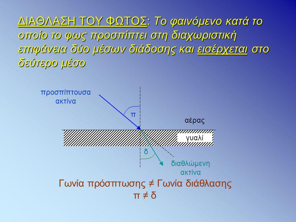 ΔΙΑΘΛΑΣΗ ΤΟΥ ΦΩΤΟΣ: Το φαινόμενο κατά το οποίο το φως προσπίπτει στη διαχωριστική επιφάνεια δύο μέσων διάδοσης και εισέρχεται στο δεύτερο μέσο γυαλί α