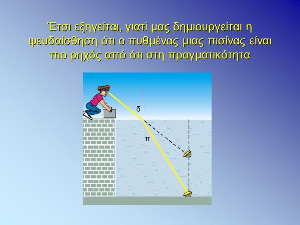 Έτσι εξηγείται, γιατί μας δημιουργείται η ψευδαίσθηση ότι ο πυθμένας μιας πισίνας είναι πιο ρηχός από ότι στη πραγματικότητα π δ