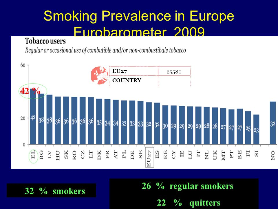 Smoking Prevalence in Europe Eurobarometer 2009 26 % regular smokers 22 % quitters 32 % smokers 42 %
