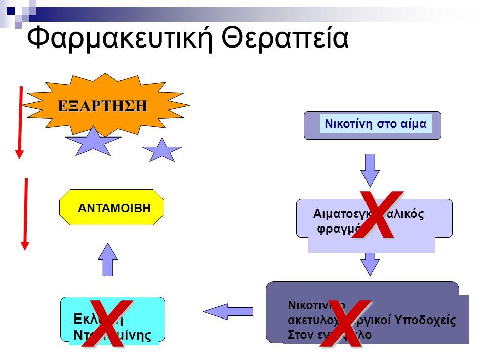 Φαρμακευτική Θεραπεία Νικοτίνη στο αίμα Αιματοεγκεφαλικός φραγμός Νικοτινικο ακετυλοχινεργικοί Υποδοχείς Στον εγκέφαλο Εκλυση Ντοπαμίνης ΕΞΑΡΤΗΣΗ ΑΝΤΑ