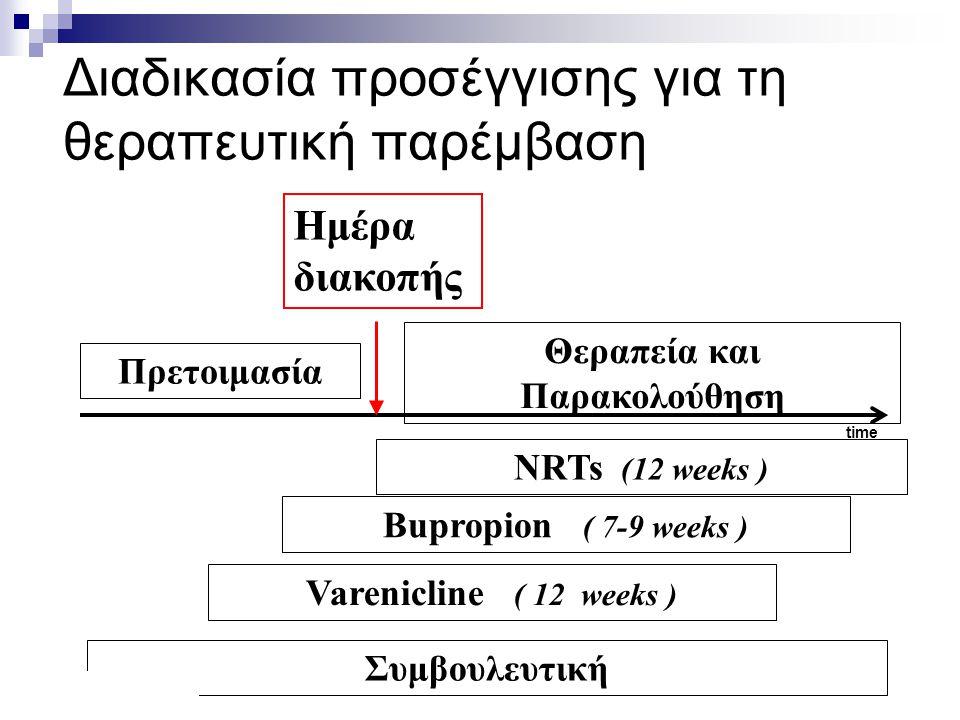 Διαδικασία προσέγγισης για τη θεραπευτική παρέμβαση Πρετοιμασία Ημέρα διακοπής Θεραπεία και Παρακολούθηση NRTs (12 weeks ) Bupropion ( 7-9 weeks ) Συμ