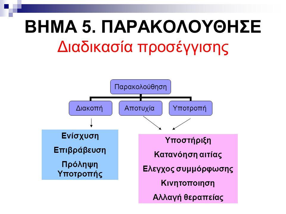 ΒΗΜΑ 5. ΠΑΡΑΚΟΛΟΥΘΗΣΕ Διαδικασία προσέγγισης Ενίσχυση Επιβράβευση Πρόληψη Υποτροπής Υποστήριξη Κατανόηση αιτίας Ελεγχος συμμόρφωσης Κινητοποιηση Αλλαγ