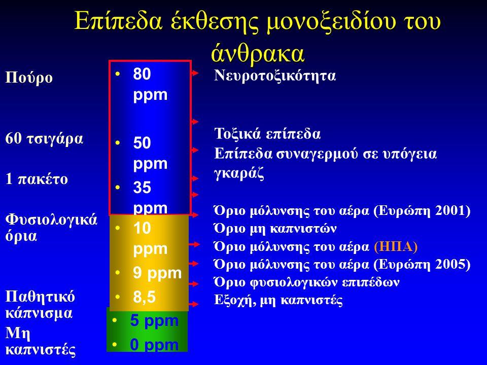 Επίπεδα έκθεσης μονοξειδίου του άνθρακα Πούρο 60 τσιγάρα 1 πακέτο Φυσιολογικά όρια Παθητικό κάπνισμα Μη καπνιστές •5 ppm •0 ppm •80 ppm •50 ppm •35 pp