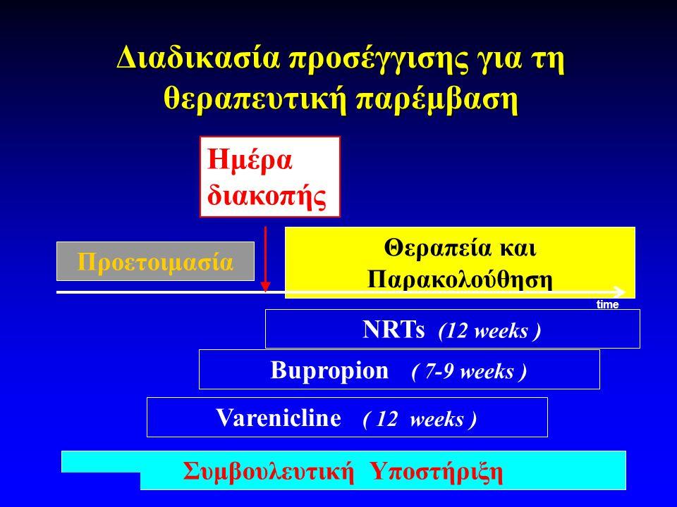 Διαδικασία προσέγγισης για τη θεραπευτική παρέμβαση Προετοιμασία Ημέρα διακοπής Θεραπεία και Παρακολούθηση NRTs (12 weeks ) Bupropion ( 7-9 weeks ) Συ