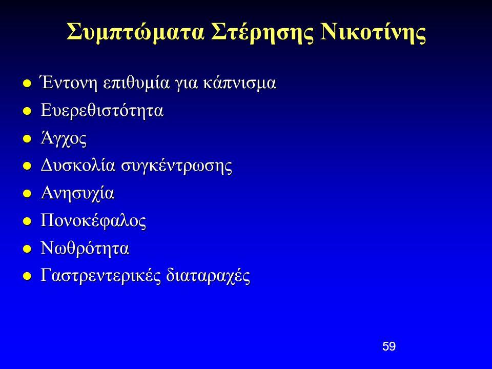 59 Συμπτώματα Στέρησης Νικοτίνης  Έντονη επιθυμία για κάπνισμα  Ευερεθιστότητα  Άγχος  Δυσκολία συγκέντρωσης  Ανησυχία  Πονοκέφαλος  Νωθρότητα