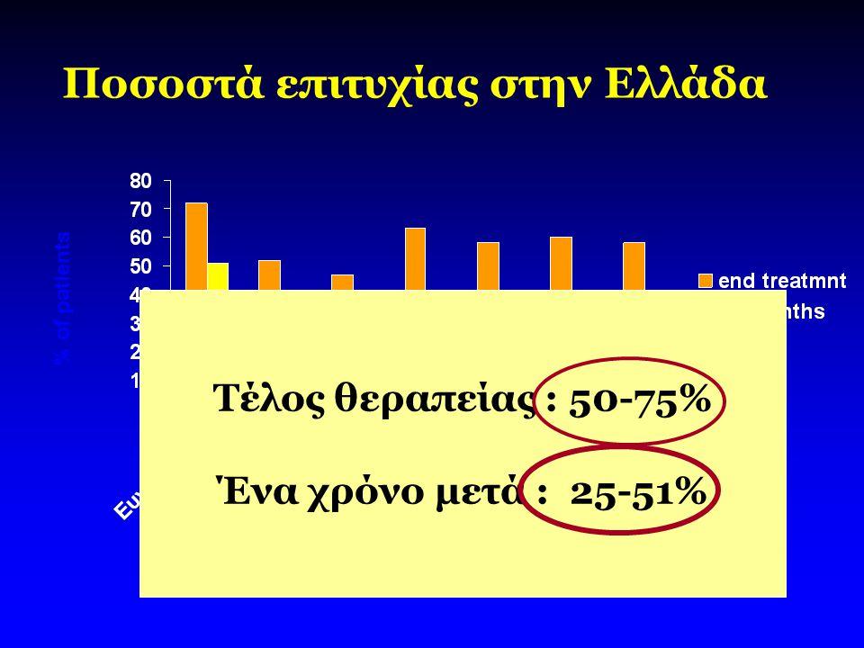 % of patients Ποσοστά επιτυχίας στην Ελλάδα Τέλος θεραπείας : 50-75% Ένα χρόνο μετά : 25-51%
