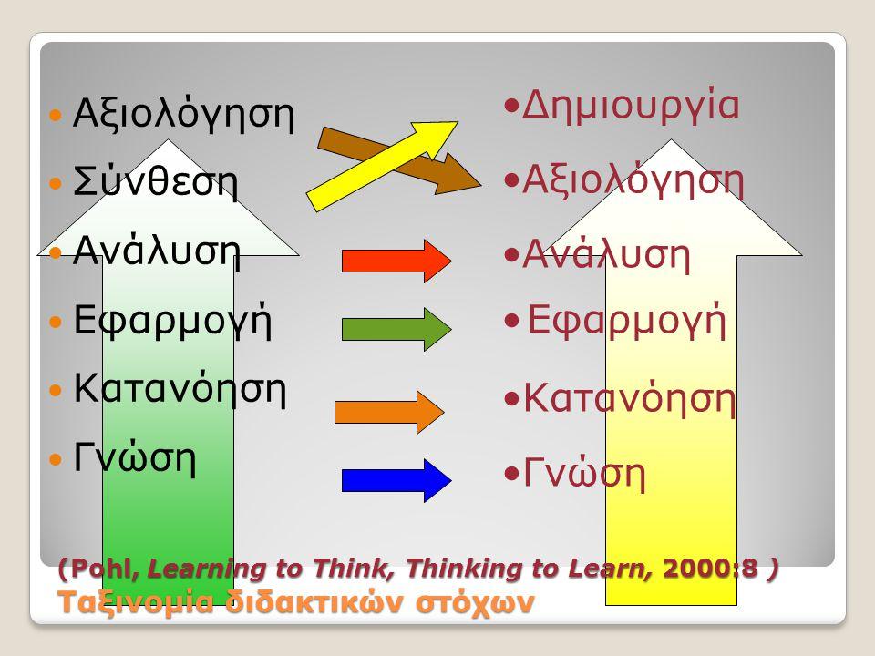 (Pohl, Learning to Think, Thinking to Learn, 2000:8 ) Ταξινομία διδακτικών στόχων  Αξιολόγηση  Σύνθεση  Ανάλυση  Εφαρμογή  Κατανόηση  Γνώση •Δημ