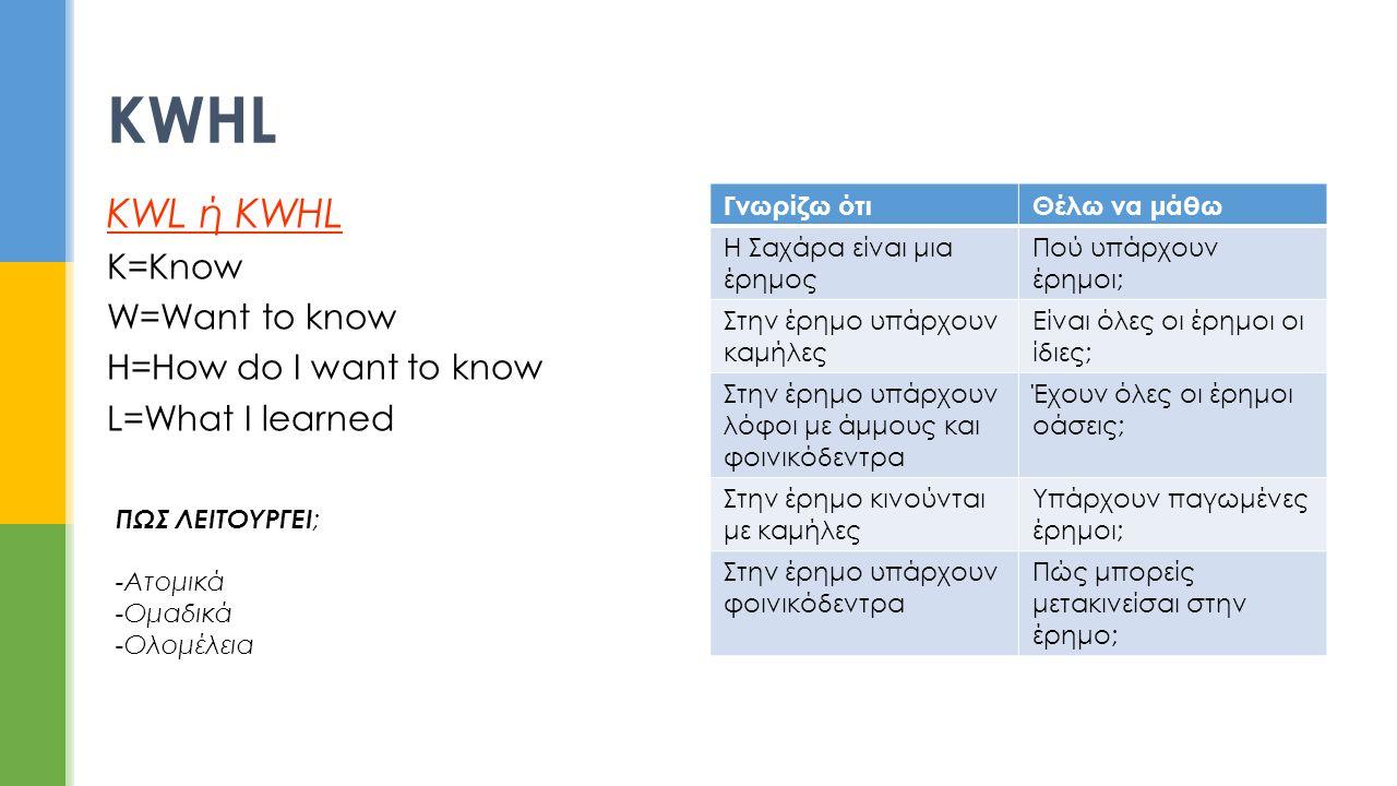 ΚWHL KWL ή KWHL K=Know W=Want to know H=How do I want to know L=What I learned Γνωρίζω ότιΘέλω να μάθω Η Σαχάρα είναι μια έρημος Πού υπάρχουν έρημοι;