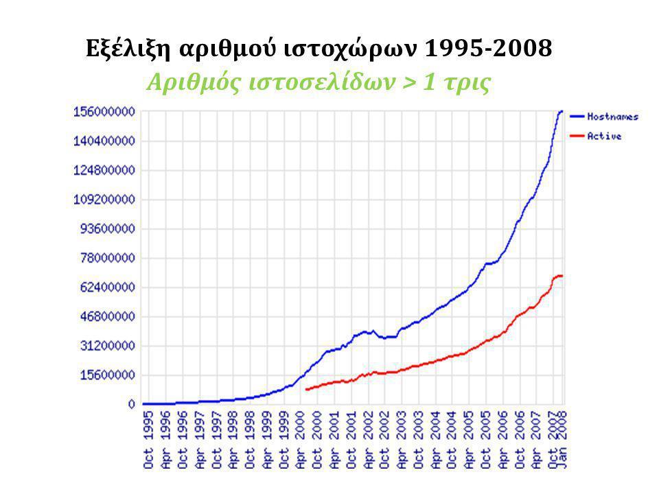 Εξέλιξη αριθμού ιστοχώρων 1995-2008 Αριθμός ιστοσελίδων > 1 τρις