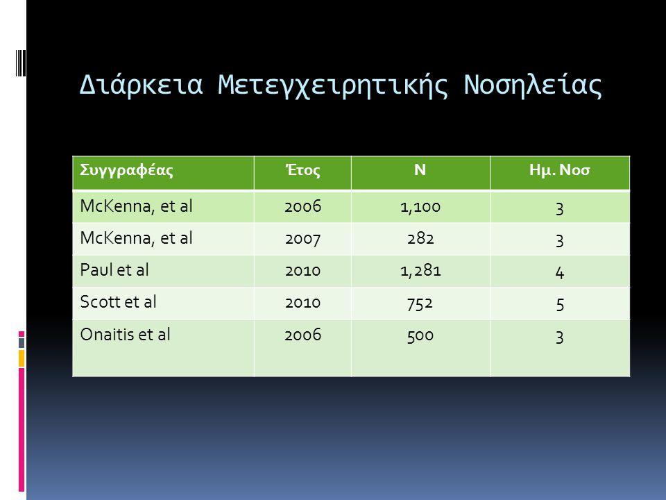 Διάρκεια Μετεγχειρητικής Νοσηλείας ΣυγγραφέαςΈτοςNΗμ. Νοσ McKenna, et al20061,1003 McKenna, et al20072823 Paul et al20101,2814 Scott et al20107525 Ona