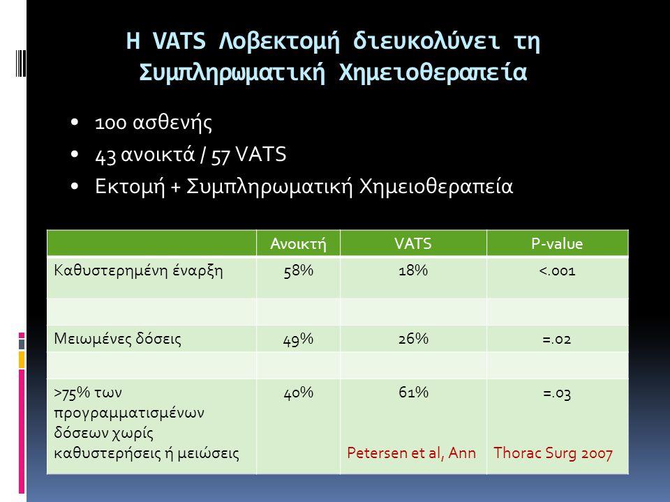 Η VATS Λοβεκτομή διευκολύνει τη Συμπληρωματική Χημειοθεραπεία ΑνοικτήVATSP-value Καθυστερημένη έναρξη58%18%<.001 Μειωμένες δόσεις49%26%=.02 >75% των προγραμματισμένων δόσεων χωρίς καθυστερήσεις ή μειώσεις 40%61% Petersen et al, Ann =.03 Thorac Surg 2007 •100 ασθενής •43 ανοικτά / 57 VATS •Εκτομή + Συμπληρωματική Χημειοθεραπεία