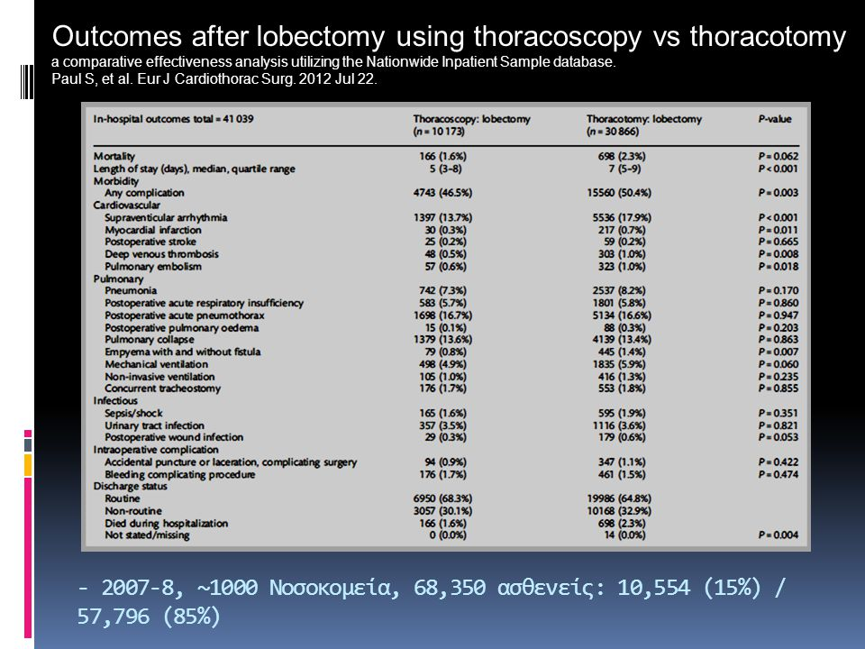 - 2007-8, ~1000 Νοσοκομεία, 68,350 ασθενείς: 10,554 (15%) / 57,796 (85%) Outcomes after lobectomy using thoracoscopy vs thoracotomy a comparative effectiveness analysis utilizing the Nationwide Inpatient Sample database.
