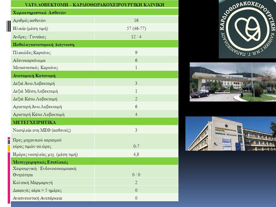 VATS ΛΟΒΕΚΤΟΜΗ – ΚΑΡΔΙΟΘΩΡΑΚΟΧΕΙΡΟΥΡΓΙΚΗ ΚΛΙΝΙΚΗ Χαρακτηριστικά Ασθενών Αριθμός ασθενών1616 Ηλικία (μέση τιμή)57 (46-77) Άνδρες / Γυναίκες12 / 4 Παθολ