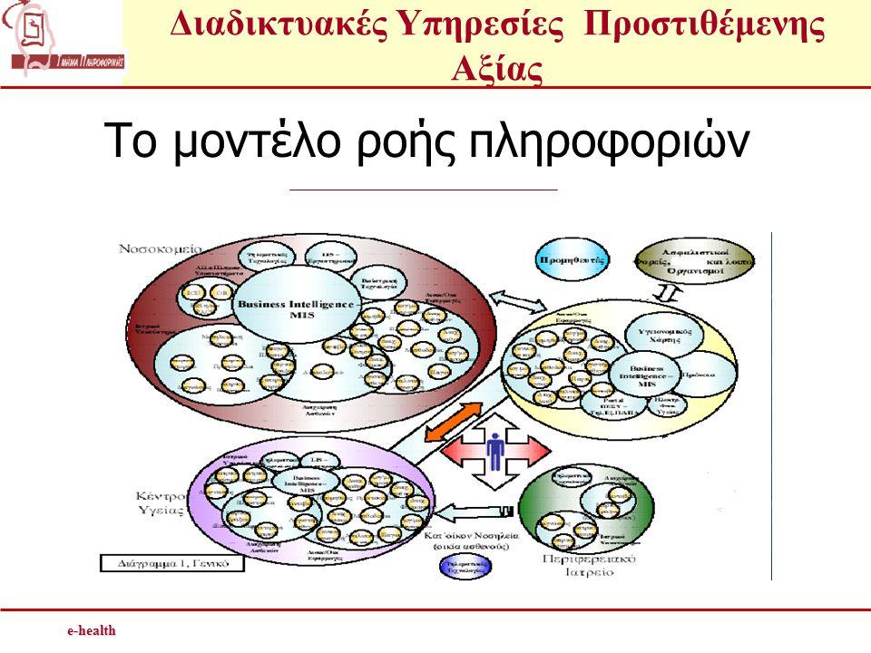 Διαδικτυακές Υπηρεσίες Προστιθέμενης Αξίαςe-health Το μοντέλο ροής πληροφοριών