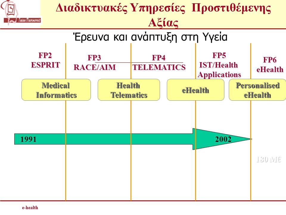 Διαδικτυακές Υπηρεσίες Προστιθέμενης Αξίαςe-health Έρευνα και ανάπτυξη στη Υγεία 19912002 FP2ESPRIT FP3RACE/AIMFP4TELEMATICS FP5IST/HealthApplications •100M € •63 Projects •140M € •158 Projects • 180 M € •125Projects MedicalInformaticsHealthTelematicseHealthPersonalisedeHealth FP6eHealth 180 M€ 20 projects +