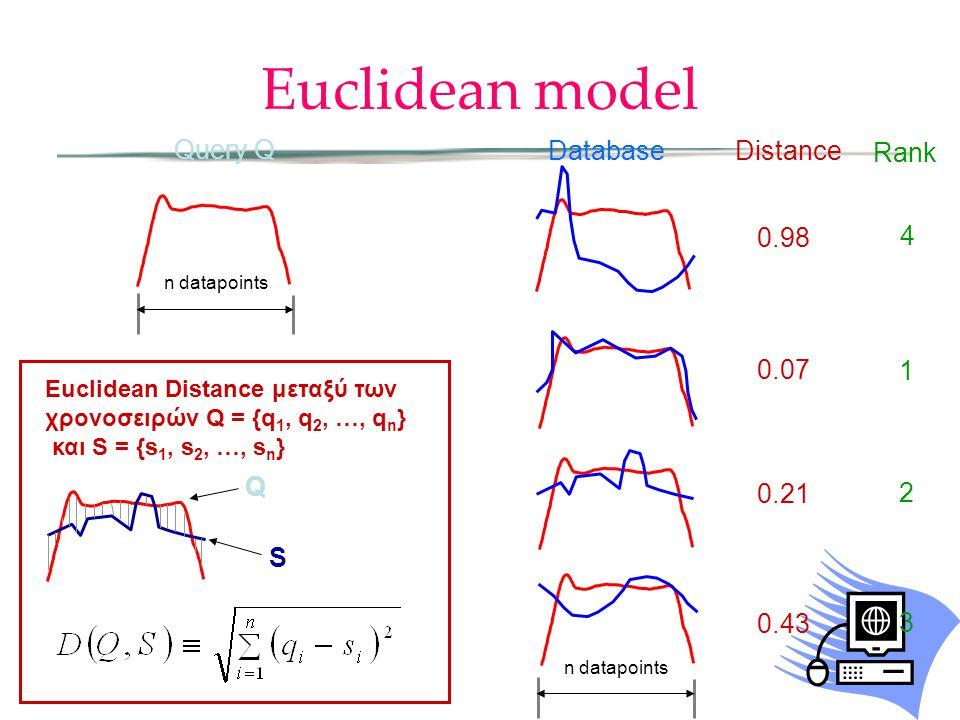 Euclidean model Query Q n datapoints S Q Euclidean Distance μεταξύ των χρονοσειρών Q = {q 1, q 2, …, q n } και S = {s 1, s 2, …, s n } Distance 0.98 0.07 0.21 0.43 Rank 4 1 2 3 Database n datapoints