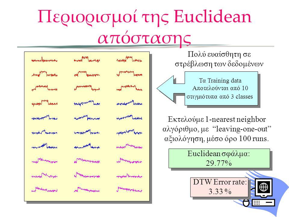 Περιορισμοί της Euclidean απόστασης Πολύ ευαίσθητη σε στρέβλωση των δεδομένων Τα Training data Αποτελούνται από 10 στιγμιότυπα από 3 classes Τα Training data Αποτελούνται από 10 στιγμιότυπα από 3 classes Εκτελούμε 1-nearest neighbor αλγόριθμο, με leaving-one-out αξιολόγηση, μέσο όρο 100 runs..