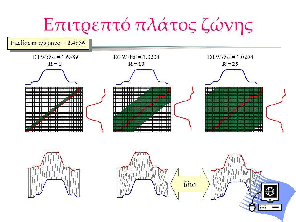 Επιτρεπτό πλάτος ζώνης DTW dist = 1.6389 R = 1 DTW dist = 1.0204 R = 25 DTW dist = 1.0204 R = 10 Euclidean distance = 2.4836 ίδιο