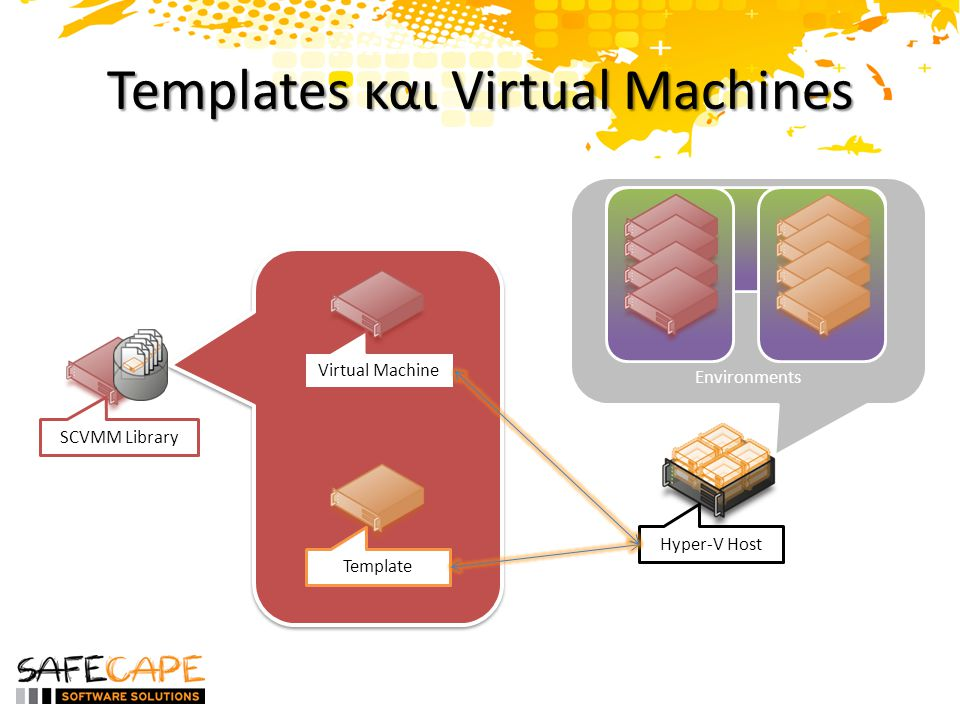 Templates και Virtual Machines SCVMM Library Environments Virtual Machine Template Hyper-V Host