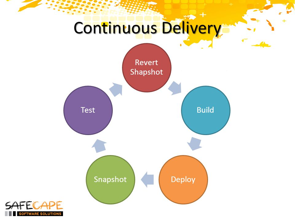 Continuous Delivery Revert Shapshot BuildDeploySnapshotTest