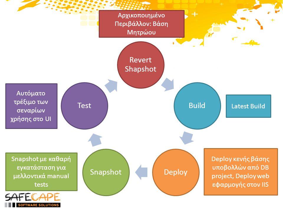Revert Shapshot BuildDeploySnapshotTest Αρχικοποιημένο Περιβάλλον: Βάση Μητρώου Latest Build Deploy κενής βάσης υποβολλών από DB project, Deploy web εφαρμογής στον IIS Snapshot με καθαρή εγκατάσταση για μελλοντικά manual tests Αυτόματο τρέξιμο των σεναρίων χρήσης στο UI