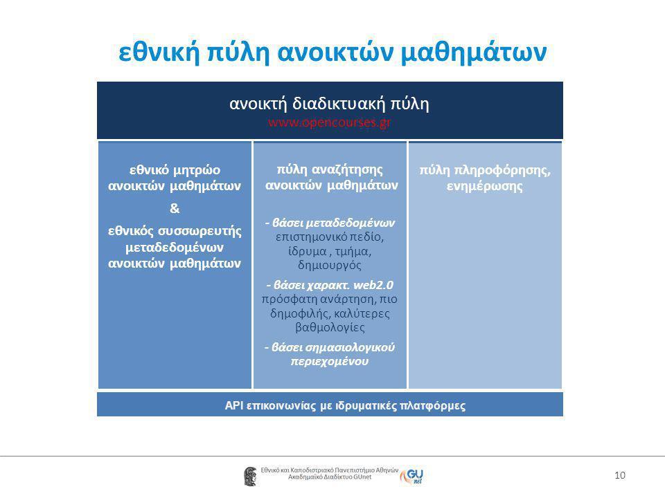 εθνική πύλη ανοικτών μαθημάτων 10 ανοικτή διαδικτυακή πύλη www.opencourses.gr εθνικό μητρώο ανοικτών μαθημάτων & εθνικός συσσωρευτής μεταδεδομένων ανοικτών μαθημάτων πύλη αναζήτησης ανοικτών μαθημάτων - βάσει μεταδεδομένων επιστημονικό πεδίο, ίδρυμα, τμήμα, δημιουργός - βάσει χαρακτ.
