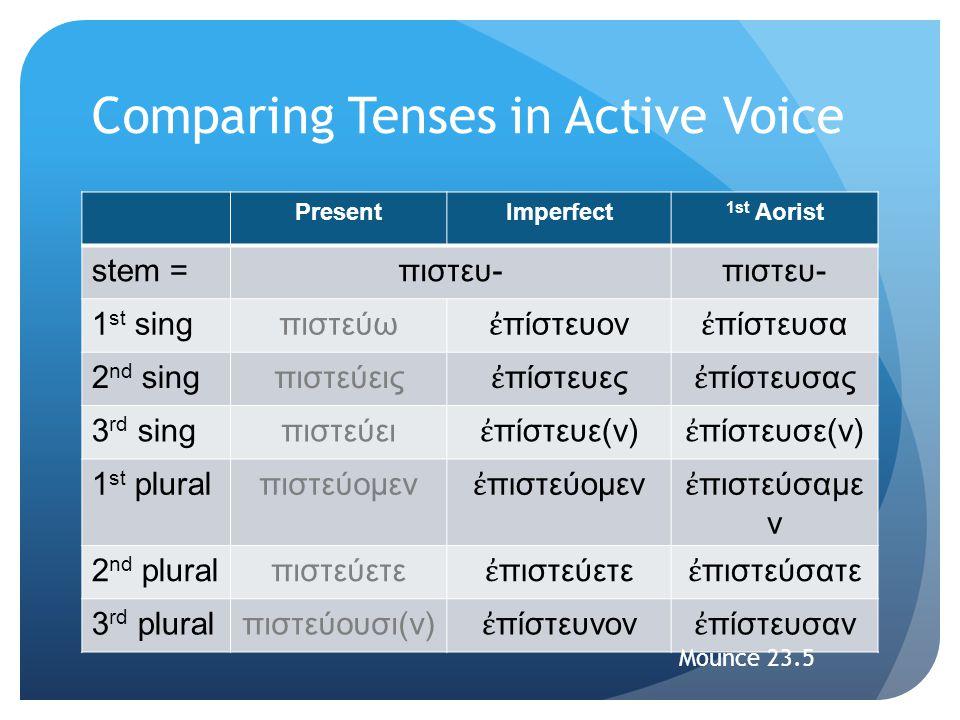 Comparing Tenses in Active Voice PresentImperfect 1st Aorist stem =πιστευ- 1 st singπιστεύω ἐ πίστευον ἐ πίστευσα 2 nd singπιστεύεις ἐ πίστευες ἐ πίστ