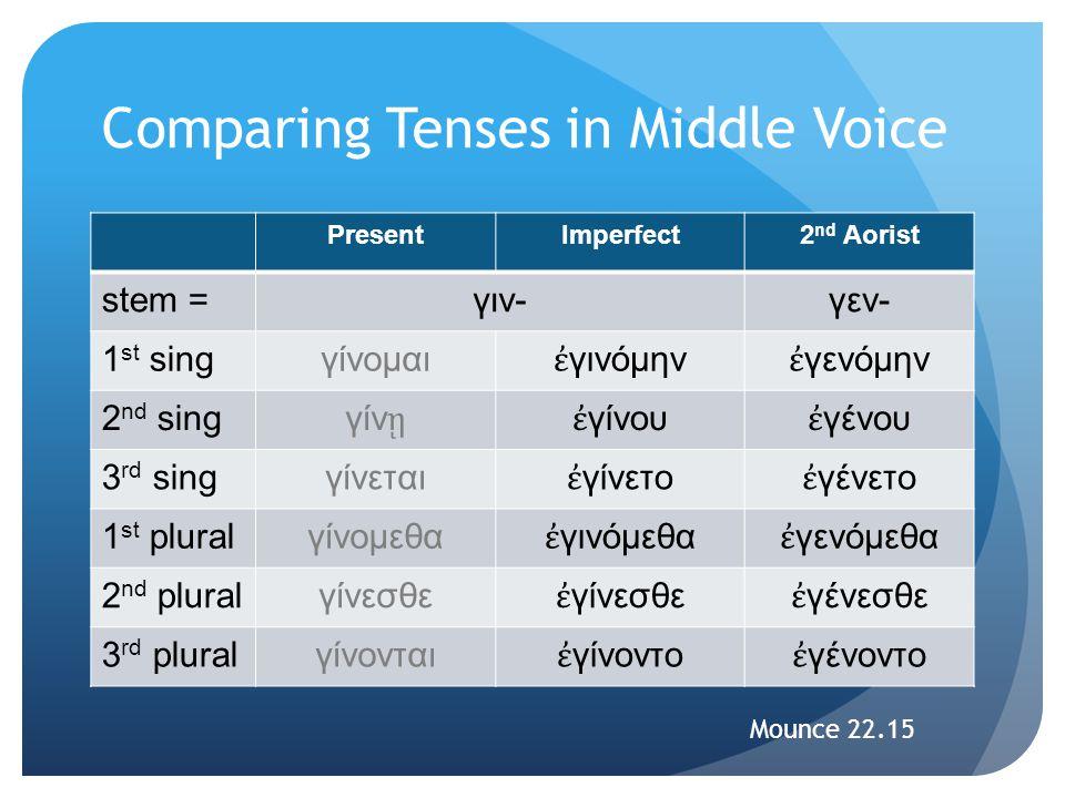 Comparing Tenses in Middle Voice PresentImperfect2 nd Aorist stem =γιν-γεν- 1 st singγίνομαι ἐ γινόμην ἐ γενόμην 2 nd sing γίν ῃἐ γίνου ἐ γένου 3 rd s