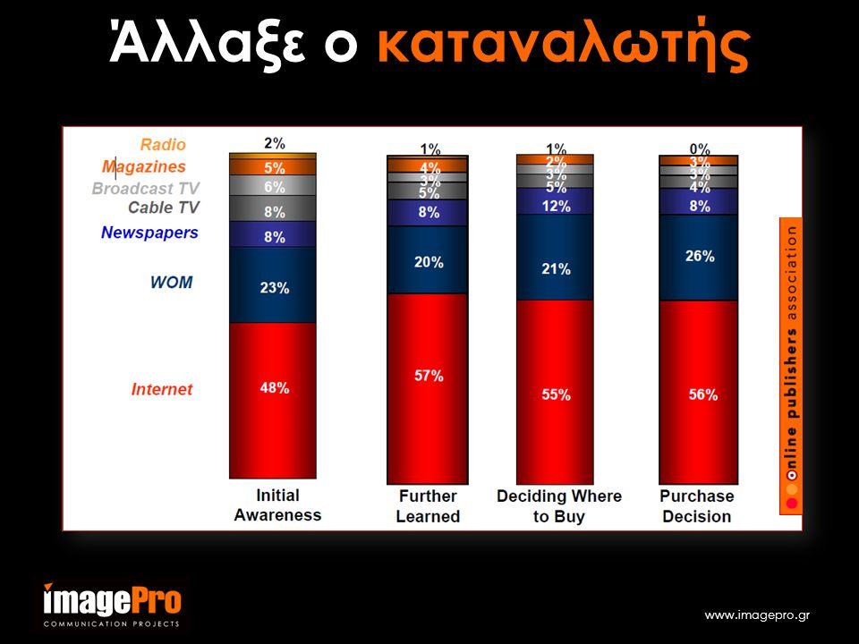www.imagepro.gr Άλλαξε ο καταναλωτής