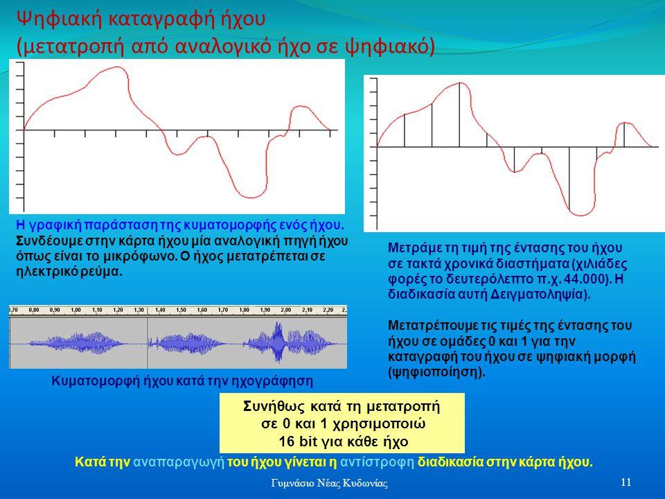 Ψηφιακή καταγραφή ήχου (μετατροπή από αναλογικό ήχο σε ψηφιακό) Η γραφική παράσταση της κυματομορφής ενός ήχου.