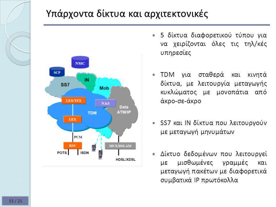 Υπάρχοντα δίκτυα και αρχιτεκτονικές  5 δίκτυα διαφορετικού τύπου για να χειρίζονται όλες τις τηλ/κές υπηρεσίες  TDM για σταθερά και κινητά δίκτυα, με λειτουργία μεταγωγής κυκλώματος με μονοπάτια από άκρο-σε-άκρο  SS7 και ΙΝ δίκτυα που λειτουργούν με μεταγωγή μηνυμάτων  Δίκτυο δεδομένων που λειτουργεί με μισθωμένες γραμμές και μεταγωγή πακέτων με διαφορετικά συμβατικά ΙΡ πρωτόκολλα 13 / 21