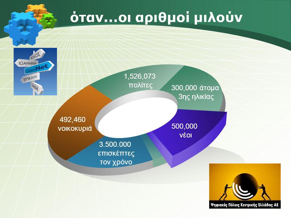 όταν...οι αριθμοί μιλούν 492,460 νοικοκυριά 1,526,073 πολίτες 300,000 άτομα 3ης ηλικίας 3.500.000 επισκέπτες τον χρόνο 500,000 νέοι