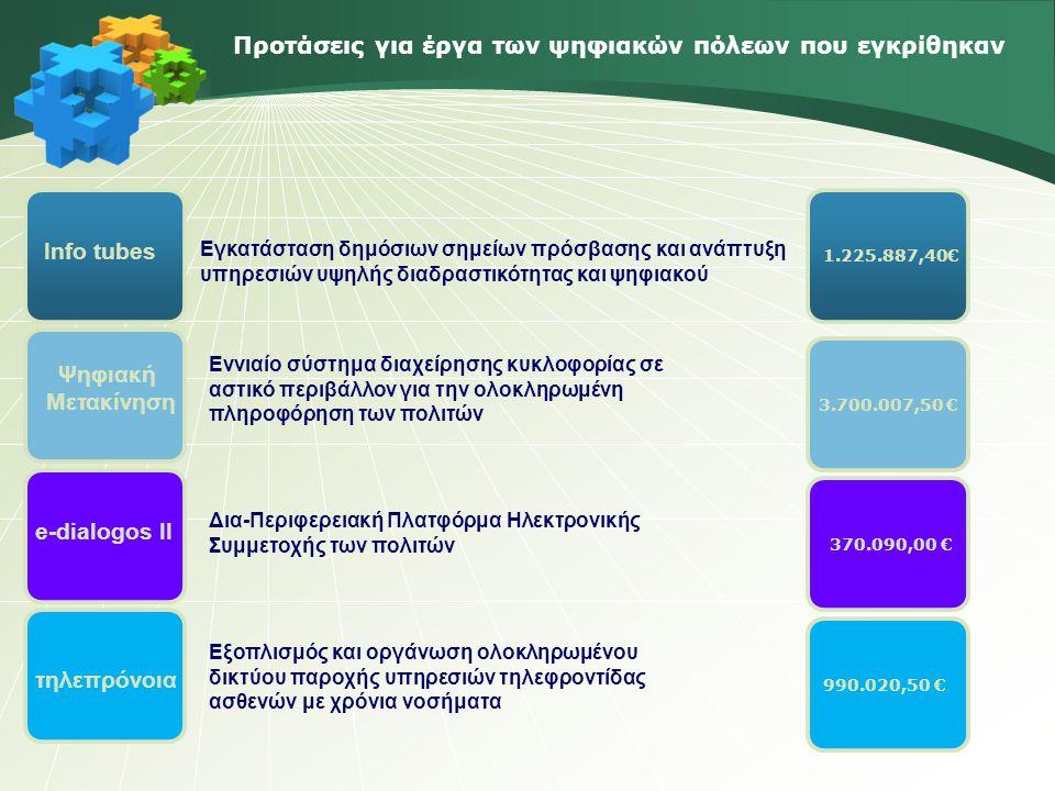 Προτάσεις για έργα των ψηφιακών πόλεων που εκκρεμεί η αξιολόγησή τους Δημιουργία WebTV για τους Πολίτες Ενημερωτικού Περιεχομένου Ολοκληρωμένος χάρτης υπηρεσιών υγείας ενεργού-διαδραστικού περιεχομένου Ανάπτυξη σύγχρονης πλατφόρμας τηλεκατάρτισης με τίτλο ενεργός δημότης για δικτύωση και λειτουργία του εθελοντισμού σε τοπικό και υπερτοπικό επίπεδο Δράσεις ενίσχυσης της εμπιστοσύνης των πολιτών για τη ψηφιακή ασφάλεια Προμήθεια Σύνθετου ηλεκτρονικού συστήματος τηλεδιαχείρισης ψηφιακών υπηρεσιών (Έξυπνος Λαμπτήρας) Ανάπτυξη διαδραστικής εναλλακτικής πλατφόρμας εξυπηρέτησης πολιτών και επισκεπτών για τη βελτίωση της καθημερινής τους ζωής 2.525.594,00€ 602.854,00€ 825.146,00€ 2.417.961,00€ 3.000.000,00 € 2.243.864,00 €
