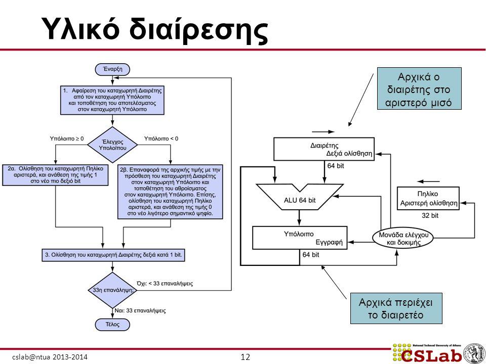 12 cslab@ntua 2013-2014 Υλικό διαίρεσης Αρχικά περιέχει το διαιρετέο Αρχικά ο διαιρέτης στο αριστερό μισό